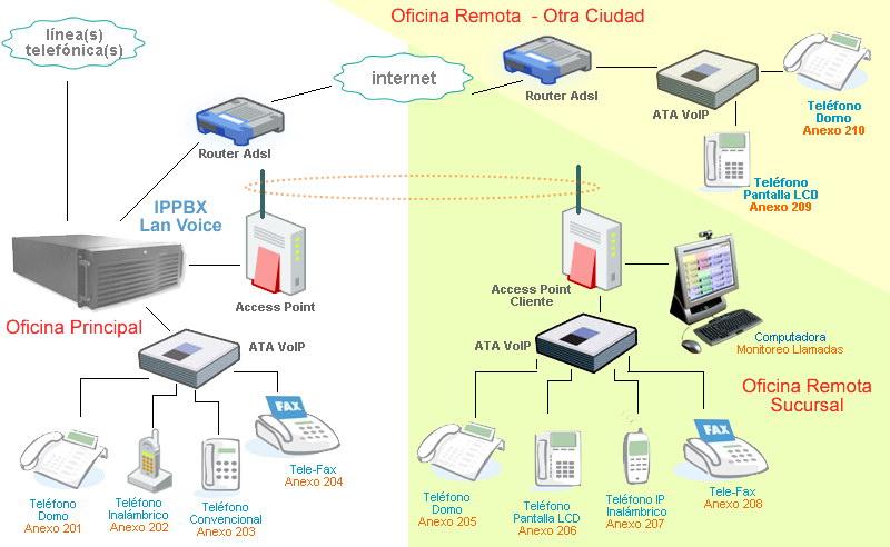 Diagrama VoIP